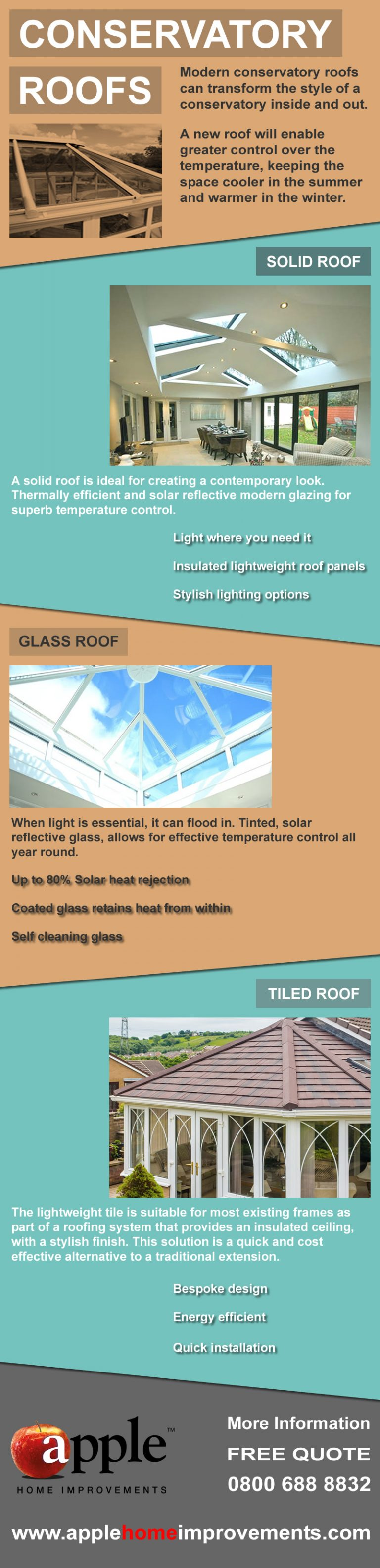 Conservatory Roofs Infographic