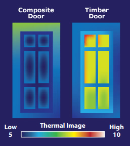 Thermal Composite Door